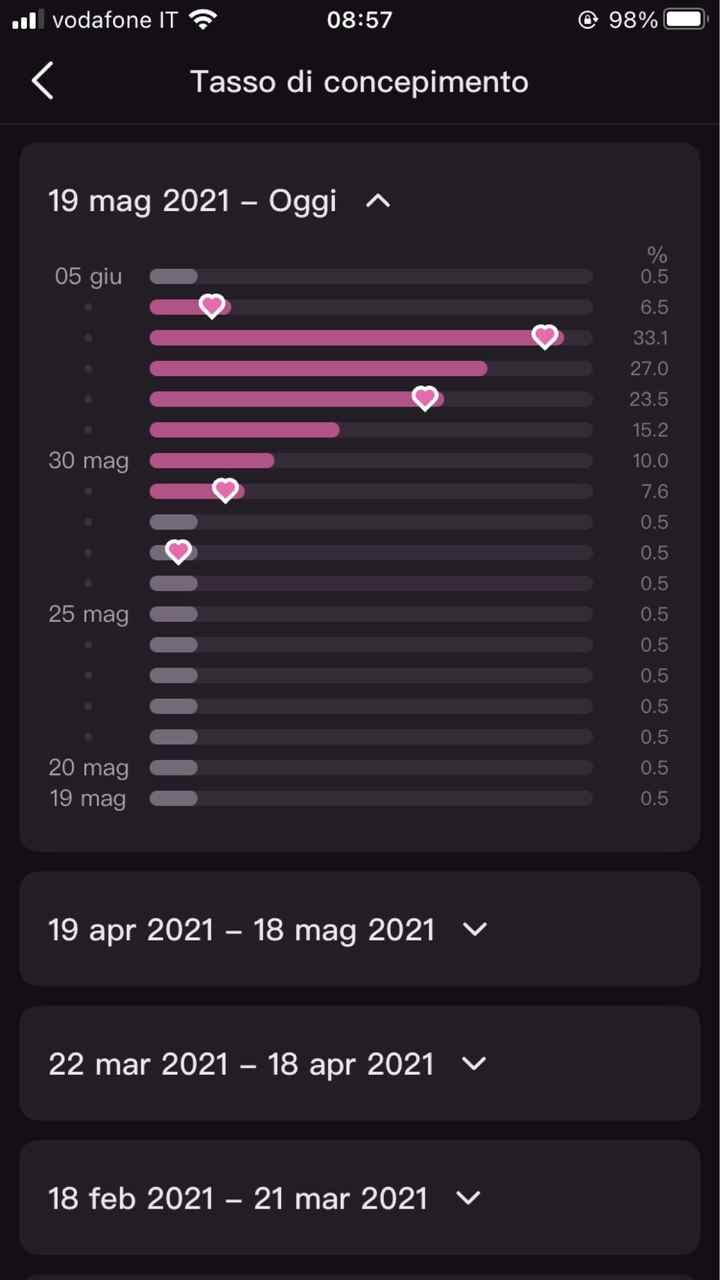 Chi non le aspetta per Giugno 2021 🌸🌸🌸 - 1