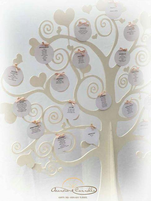 Nomi Tavoli Matrimonio Tema Rustico : Nomi tavoli tema albero della vita organizzazione