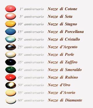 Amato Aiuto!!!! nome primo anniversario di nozze - Forum Matrimonio.com TI11