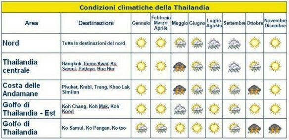 Clima Thailandia, aiuto! 1