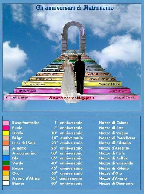 Lista Anniversari Di Matrimonio.Anniversari Neo Spose Forum Matrimonio Com