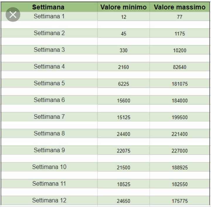 Interpretare valori beta - 2