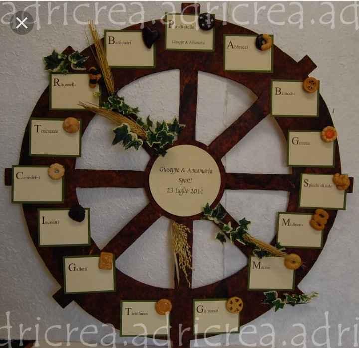 Il topic più originale per i nomi dei tavoli e del tableau de mariage - 1