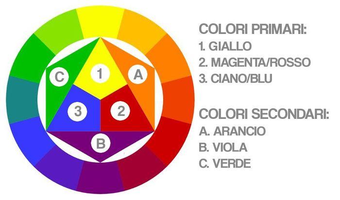 Wedding's Palette: i colori complementari (verde/rosso/rosa) 1