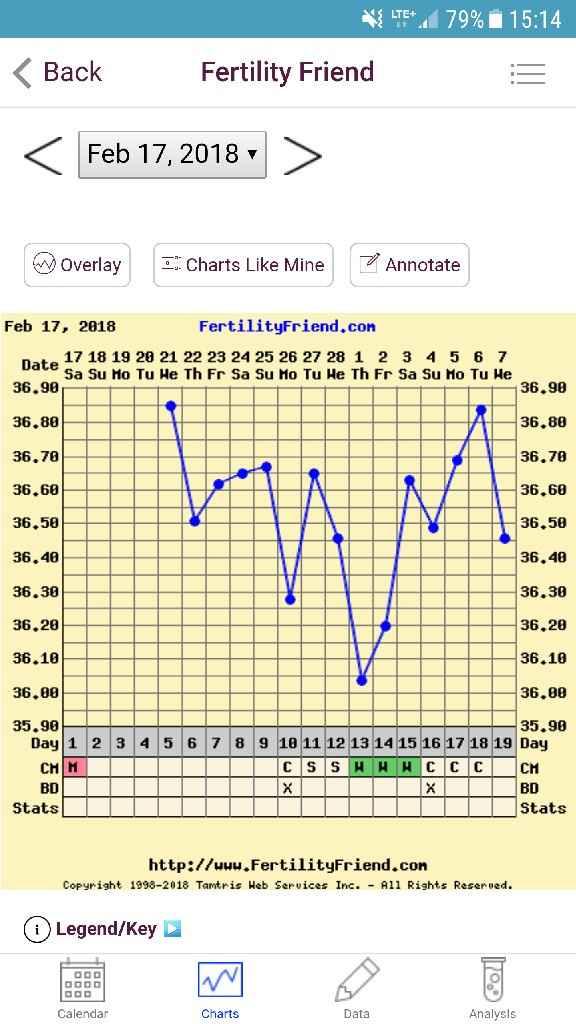 Grafico anoovulatorio? - 1