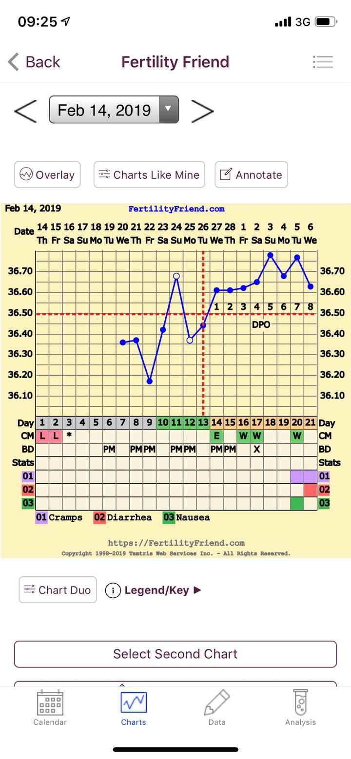 7Po e dolori da ciclo - 1