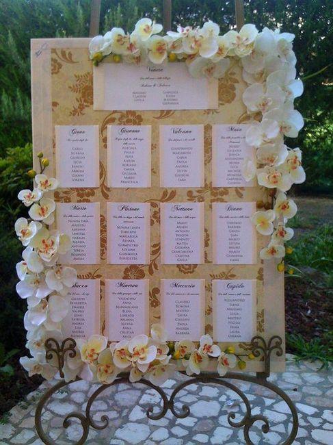 Tema Matrimonio Quadri Famosi : Tema tableau organizzazione matrimonio forum