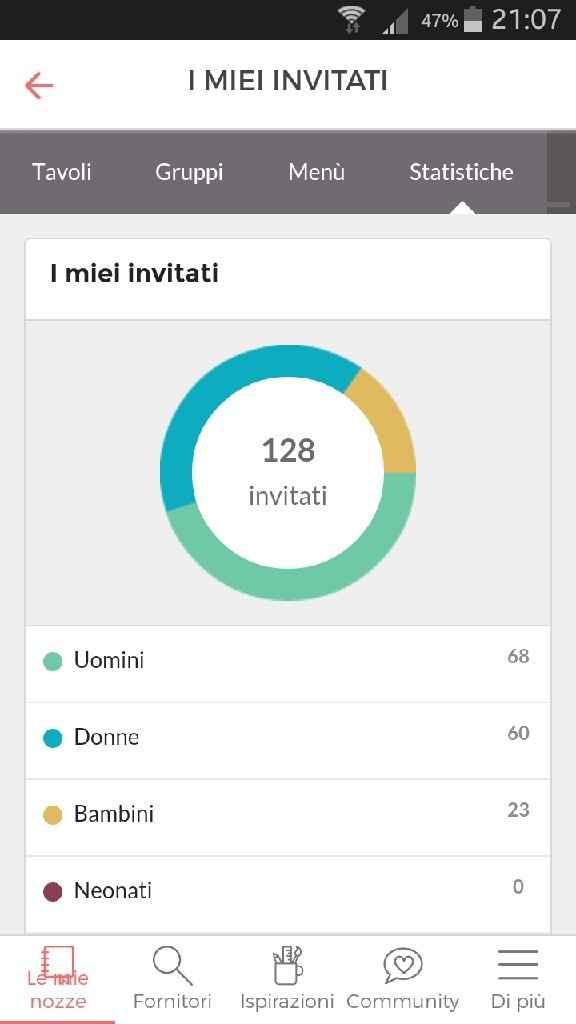 Aiuto numero invitati - 1