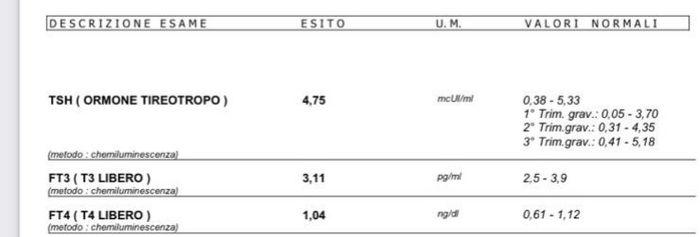 Eutirox per valori tsh che sembrano normali 🤔🤔 - 1