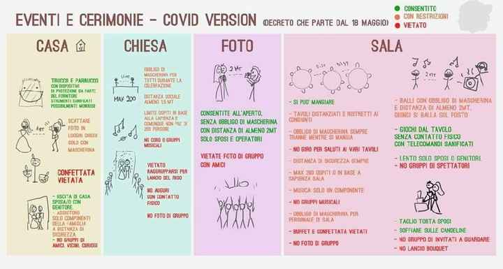 Matrimoni & Covid - 1
