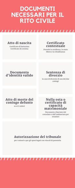 Rito civile: richiedere e presentare i documenti 1