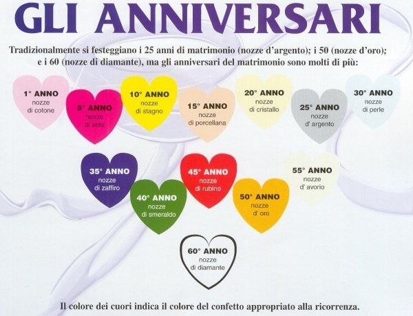 Eccezionale I nostri anniversari di matrimonio - Neo-spose - Forum Matrimonio.com HZ06