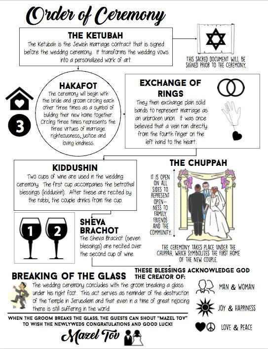 Rito di matrimonio religione ebraica