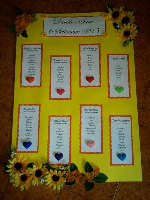 Tableau Matrimonio Girasoli : Tableau con girasoli organizzazione matrimonio forum