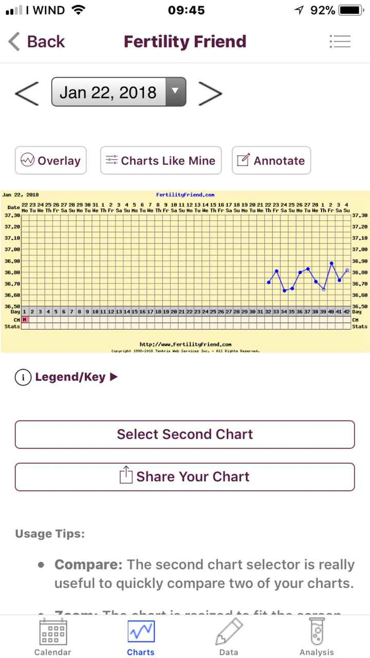 Grafico temperatura basale - 3