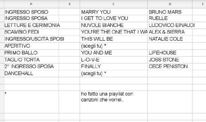 Scelta della playlist - 1