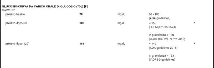 Curva glicemica: secondo valore alto 1