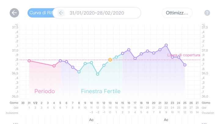 Temperatura basale - 1
