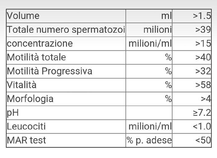 Spermiogramma...risultati - 1